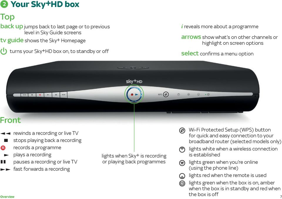 Welcome To Your New Sky±HD Box