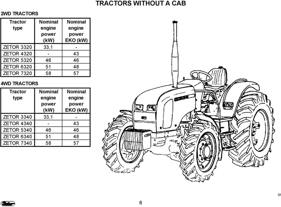 ZETOR This supplement of the operator s manual for the tractors Z Z