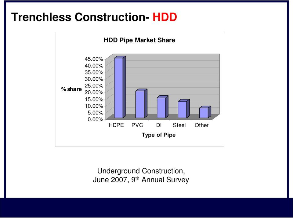 The lifecycle of current HDPE pipes in potable water applications - PDF