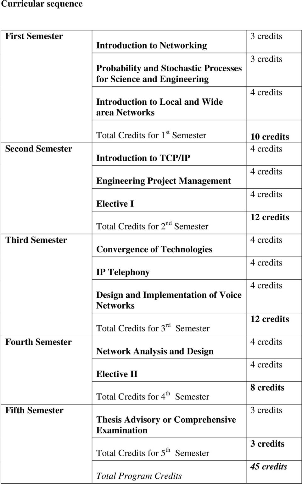 Convergence of Technologies IP Telephony Design and Implementation of Voice Networks Total Credits for 3 rd Semester Network Analysis and Design Elective II Total Credits for 4 th