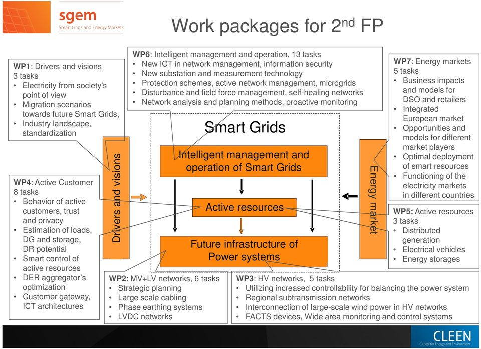 visions Work packages for 2 nd FP WP6: Intelligent management and operation, 13 tasks New ICT in network management, information security New substation and measurement technology Protection schemes,