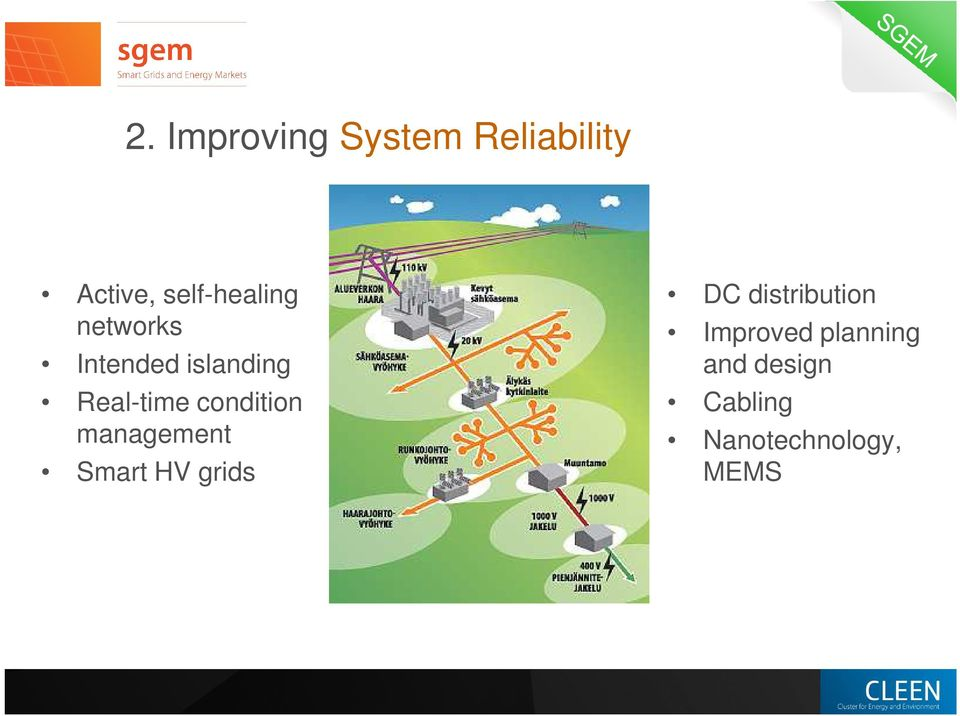 Real-time condition management Smart HV grids DC