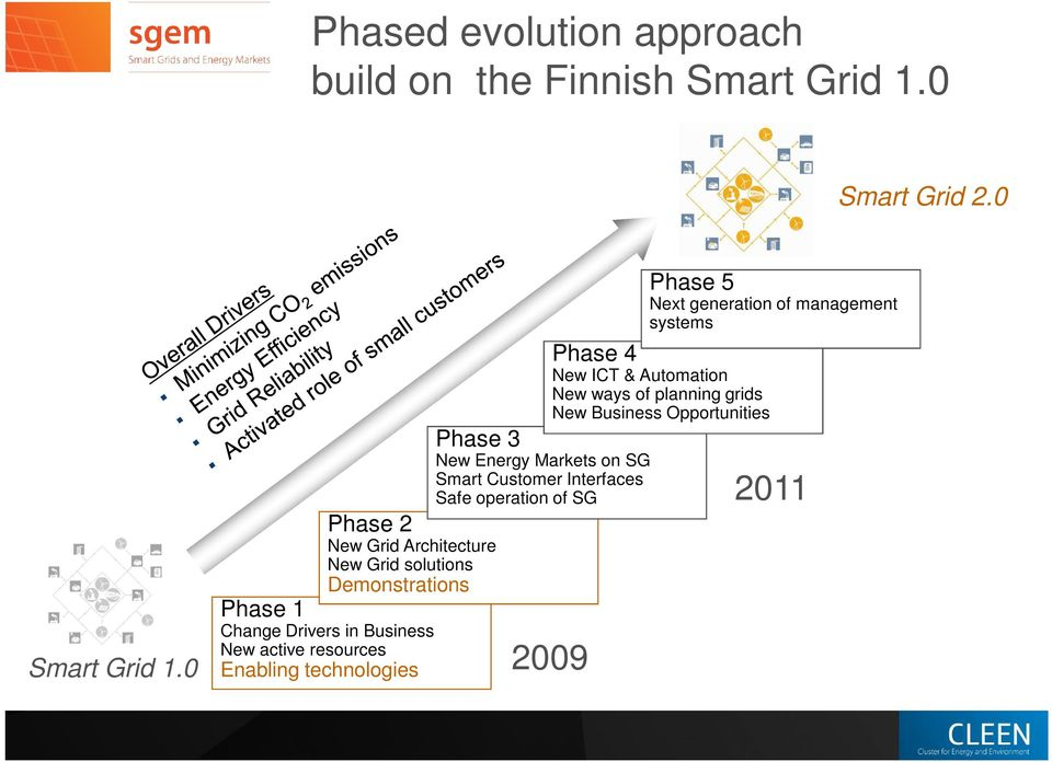 resources Enabling technologies Phase 4 Phase 3 New Energy Markets on SG Smart Customer Interfaces Safe