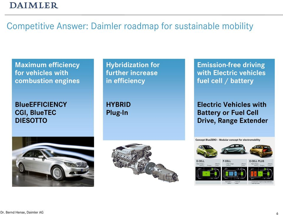 Emission-free driving with Electric vehicles fuel cell / battery BlueEFFICIENCY CGI,