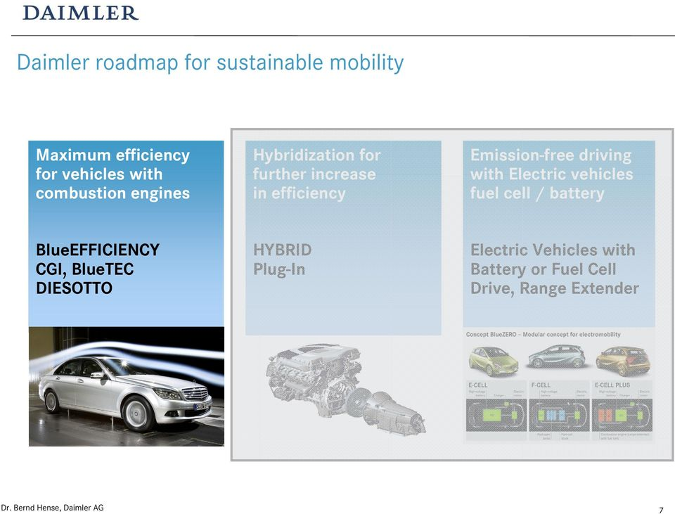 driving with Electric vehicles fuel cell / battery BlueEFFICIENCY CGI, BlueTEC
