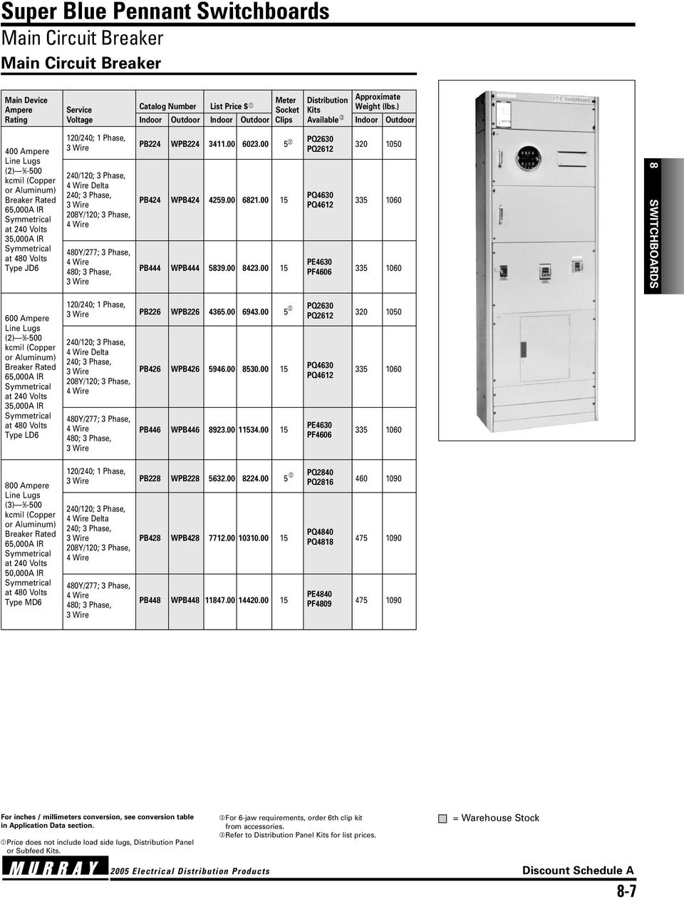 Super Blue Pennant Switchboards Warehouse Stock Pdf Wiring Diagram 3 Phase Panel 208y 120 00 5 Pq2612 Delta 240 Pq4630 Pb424 Wpb424 425900 682100 15 Pe4630