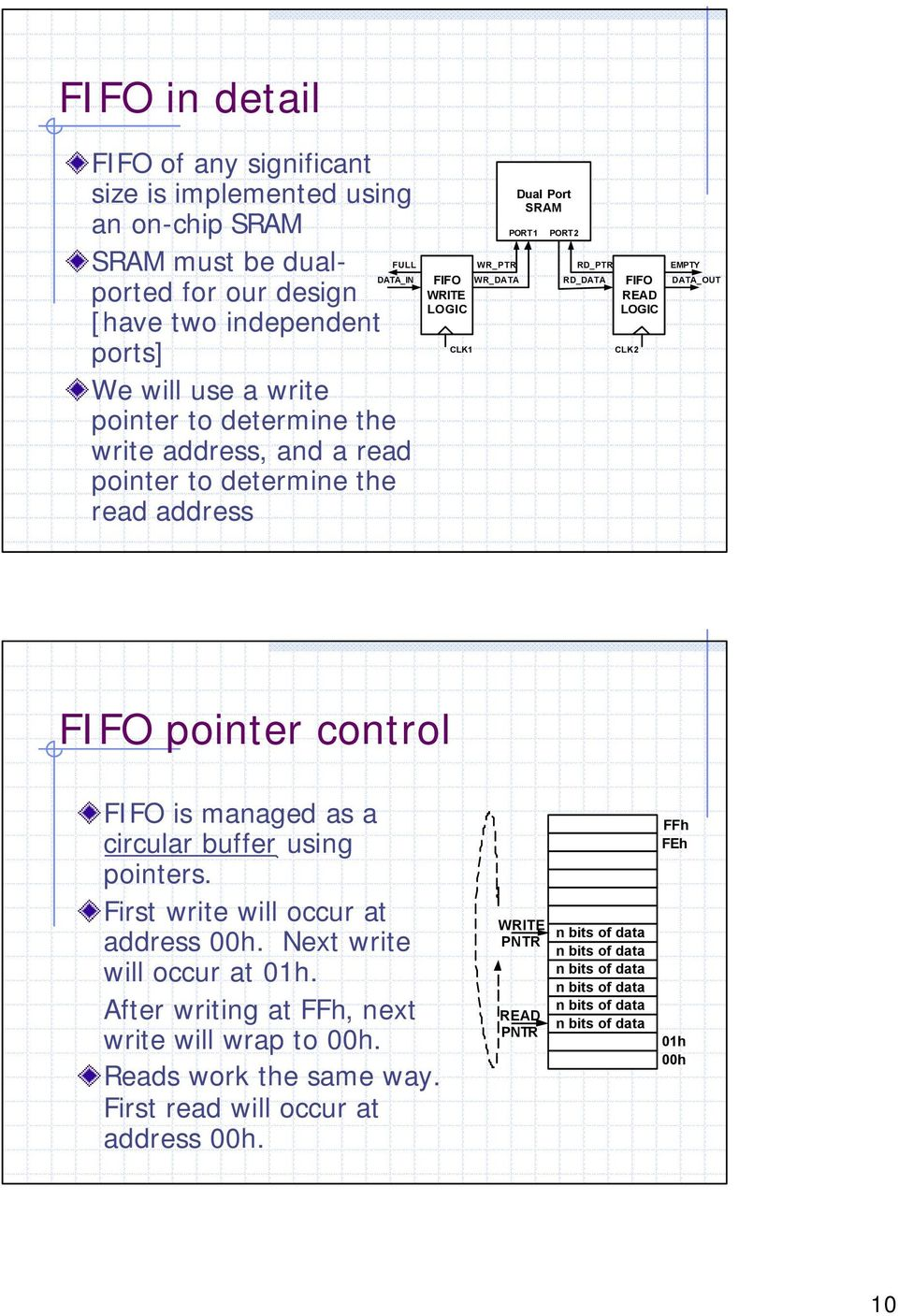 Synchronization In Digital Logic Circuits Why Care How To Read A Diagram Fifo Pointer Control Is Managed As Circular Buffer Using Pointers First Write Will