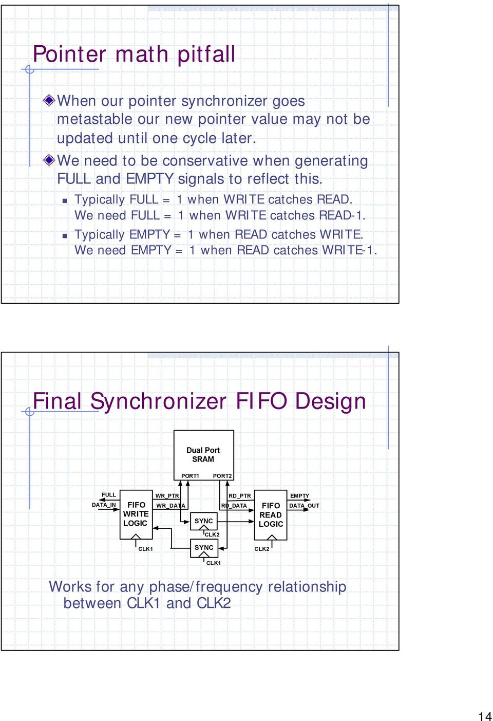 Synchronization In Digital Logic Circuits Why Care How To Read A Diagram We Need Full 1 When Write Catches Typically Empty