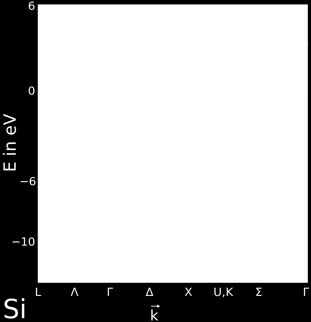 Figure 7: E vs. k diagram for Si.