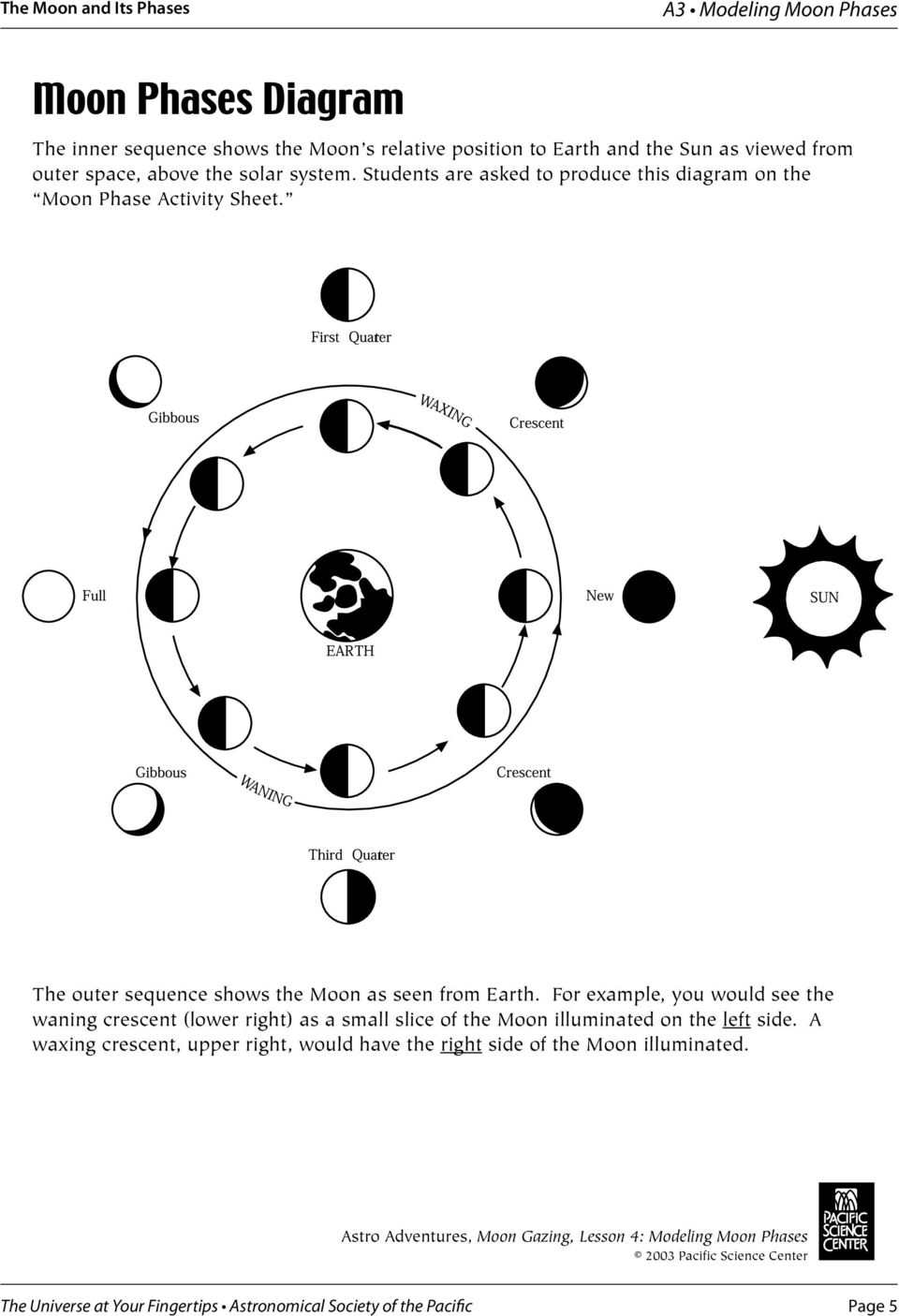 Modeling Moon Phases Activity A3 What S This About Lunar Diagram The Outer Sequence Shows As Seen From Earth