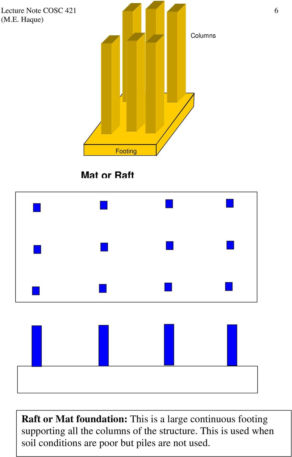 TYPES OF FOUNDATIONS - PDF