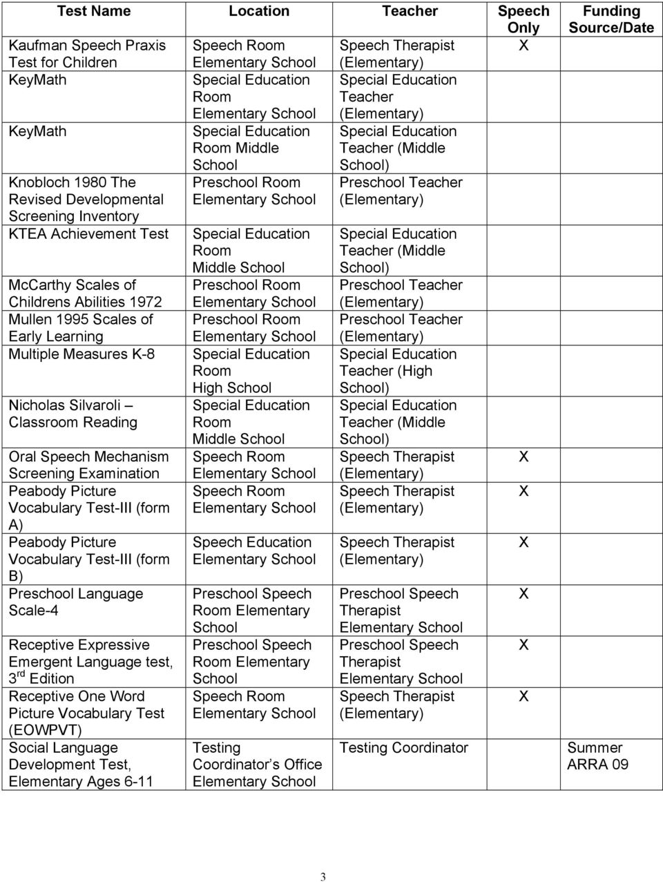 Seward Public Schools Special Education Assessment Tool List Revised