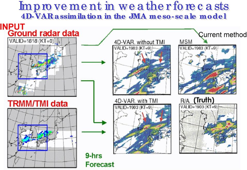 assimilation in the JMA