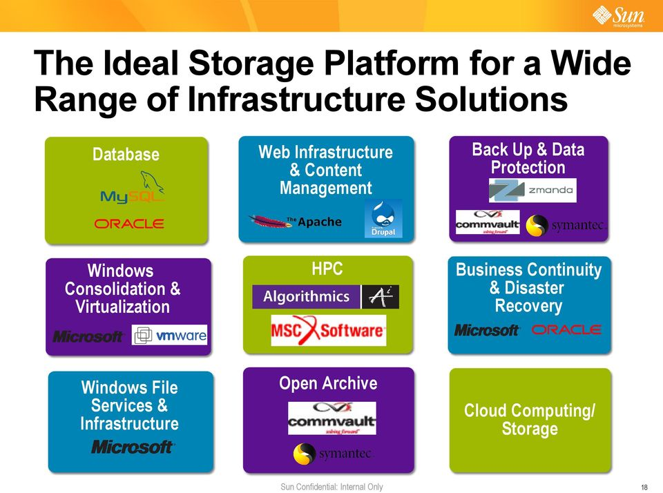 Virtualization& Virtualization HPC Business Continuity & Disaster Recovery Windows File Windows