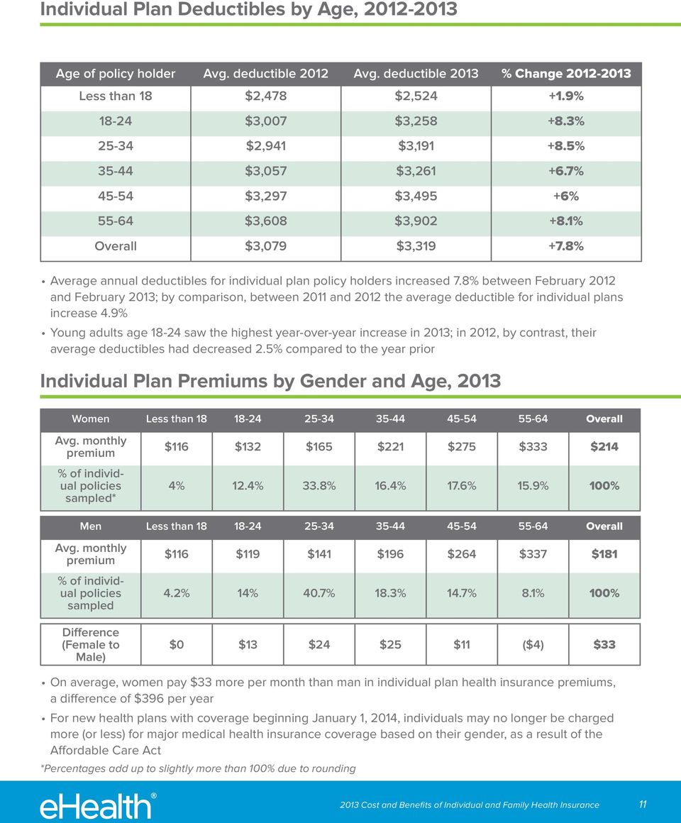 8% between February 2012 and February 2013; by comparison, between 2011 and 2012 the average deductible for individual plans increase 4.