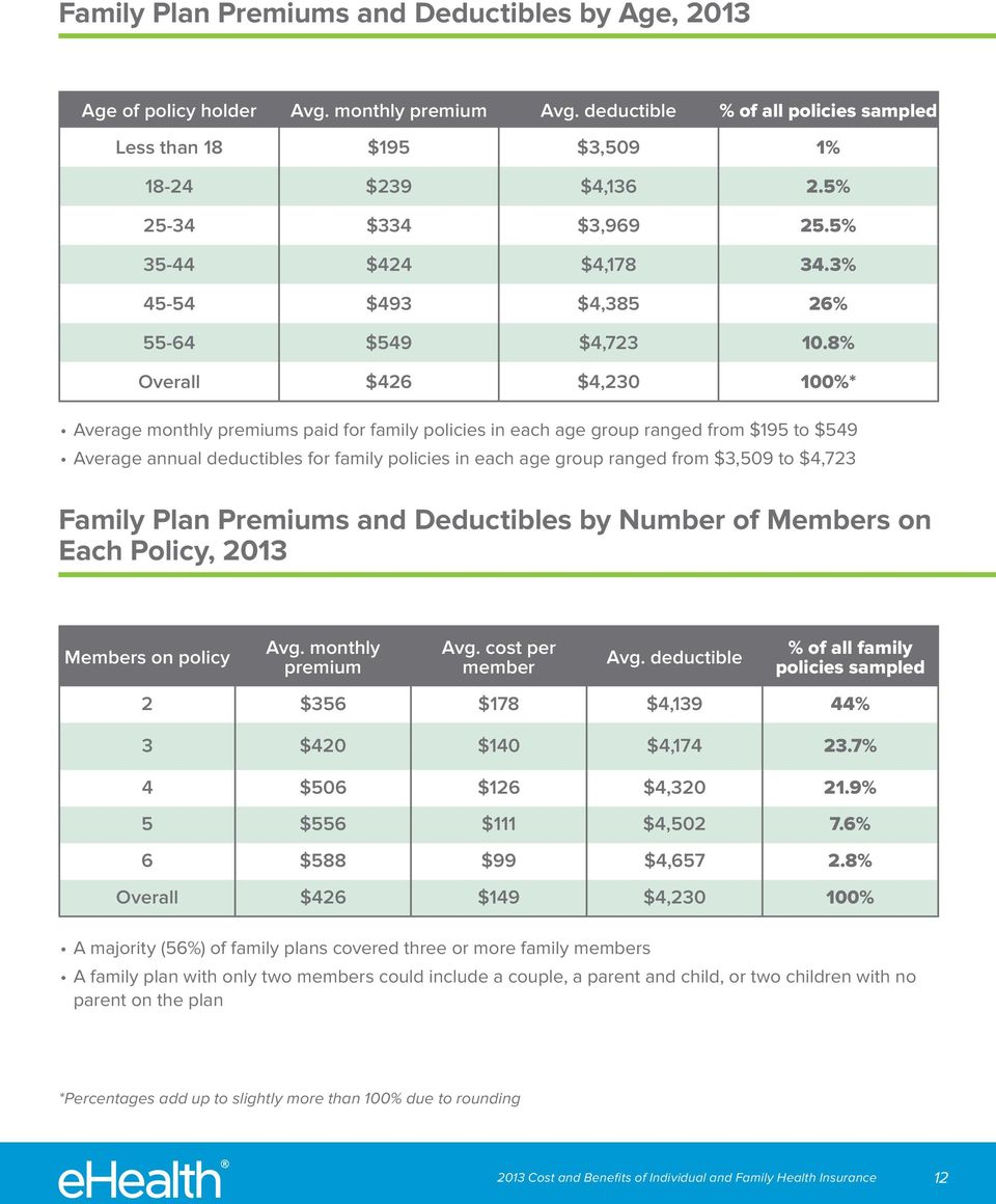 8% Overall $426 $4,230 100%* Average monthly s paid for family policies in each age group ranged from $195 to $549 Average annual deductibles for family policies in each age group ranged from $3,509