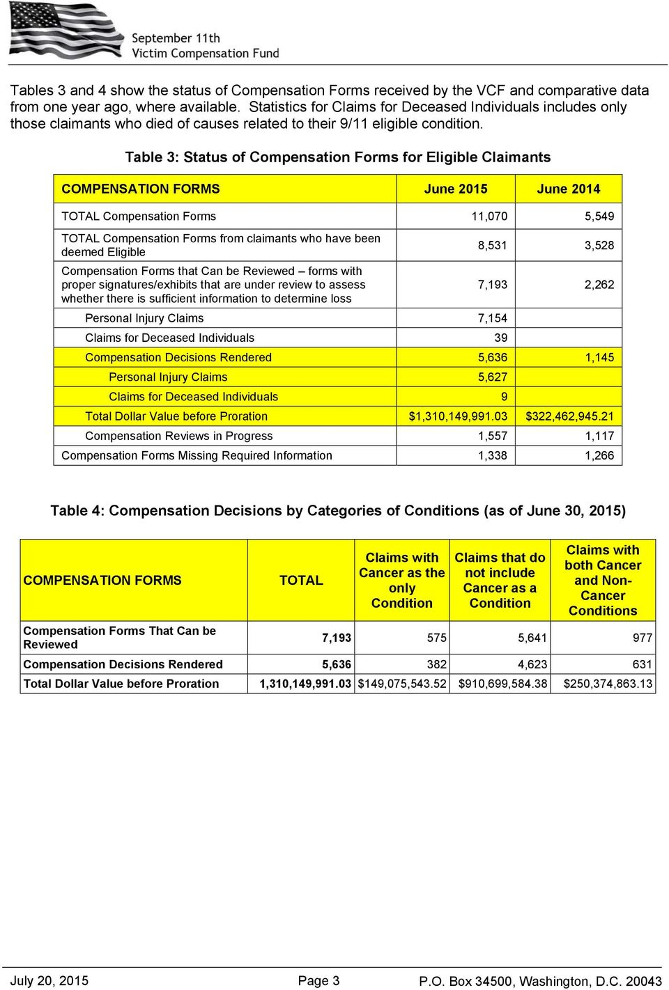 Table 3: Status of Compensation Forms for Eligible Claimants COMPENSATION FORMS June 2015 June 2014 TOTAL Compensation Forms 11,070 5,549 TOTAL Compensation Forms from claimants who have been deemed