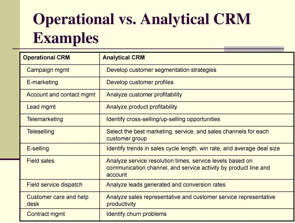 Contract mgmt Analytical CRM Develop customer segmentation strategies Develop customer profiles Analyze customer profitability Analyze product profitability Identify cross-selling/up-selling