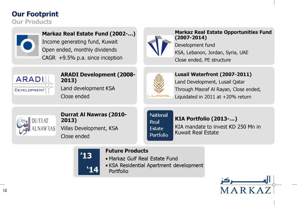 Asset Management Investment Banking  Markaz MENA Real Estate