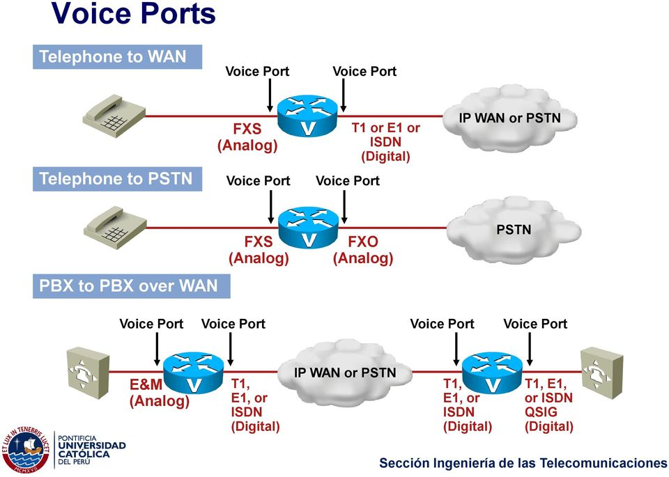 PSTN PBX to PBX over WAN Voice Port Voice Port Voice Port Voice Port E&M (Analog) T1,