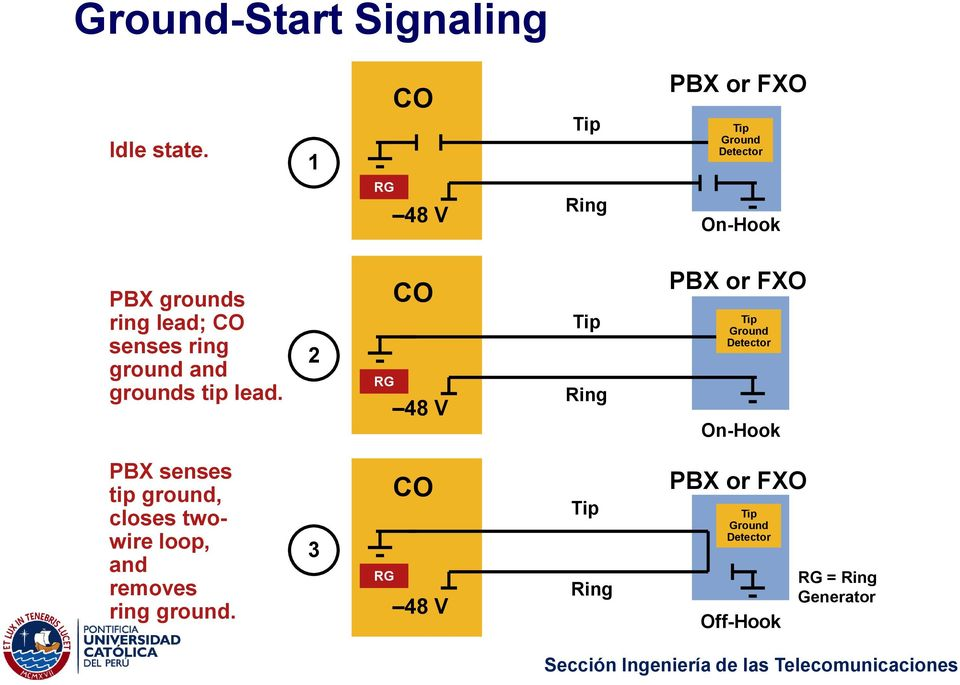 ring ground and grounds tip lead.