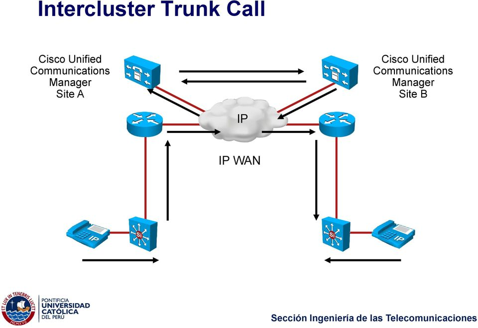Site A Cisco  Site B IP IP WAN