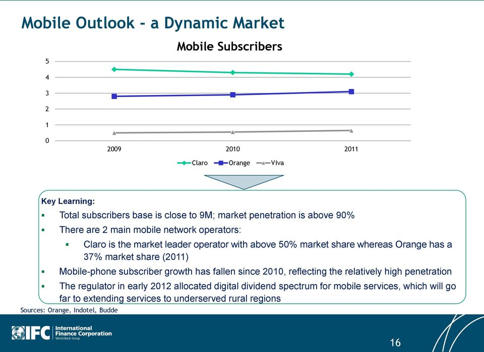 IFC Mobile Money Scoping Country Report: Dominican Republic