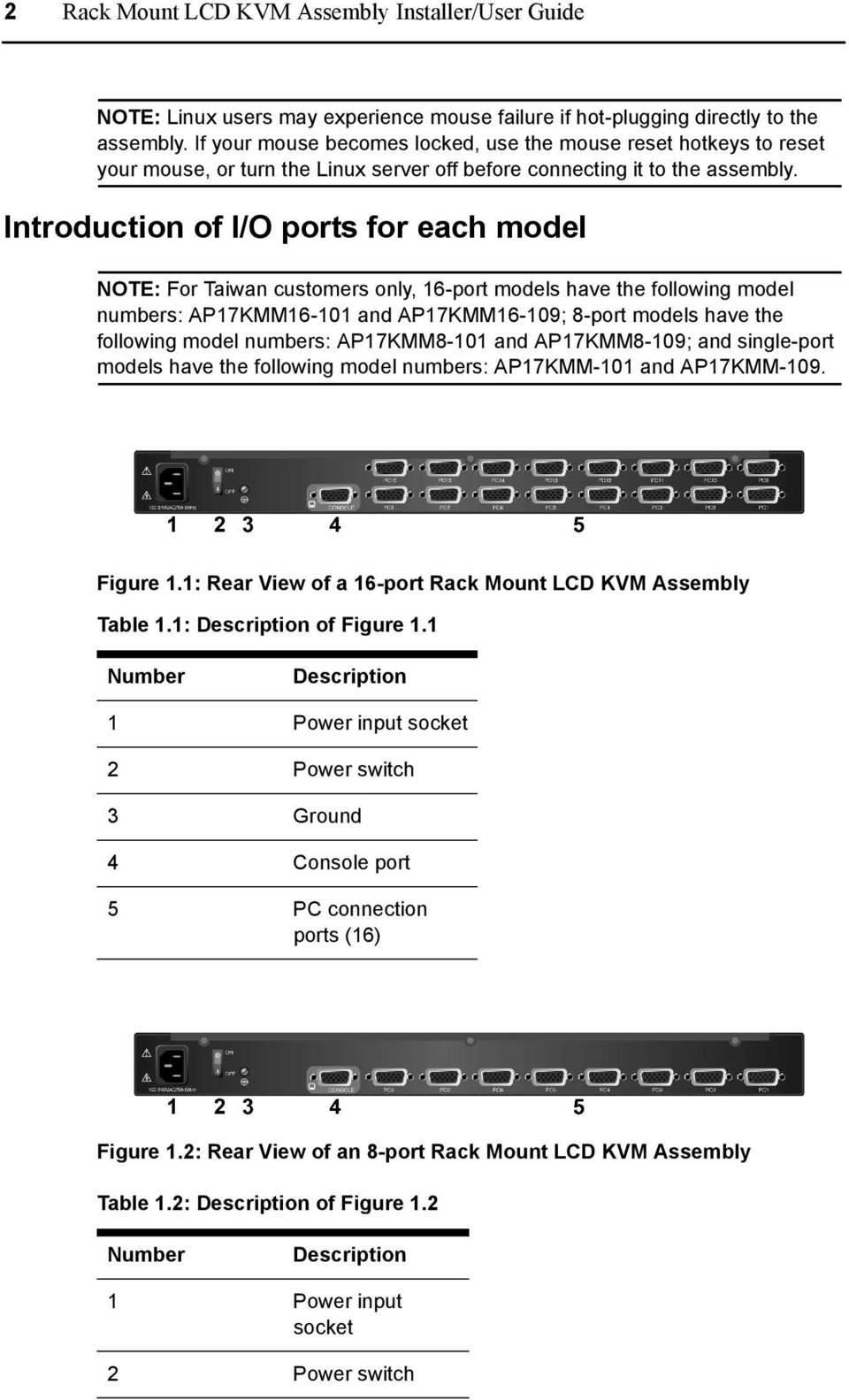 Introduction of I/O ports for each model NOTE: For Taiwan customers only, 16-port models have the following model numbers: AP17KMM16-101 and AP17KMM16-109; 8-port models have the following model