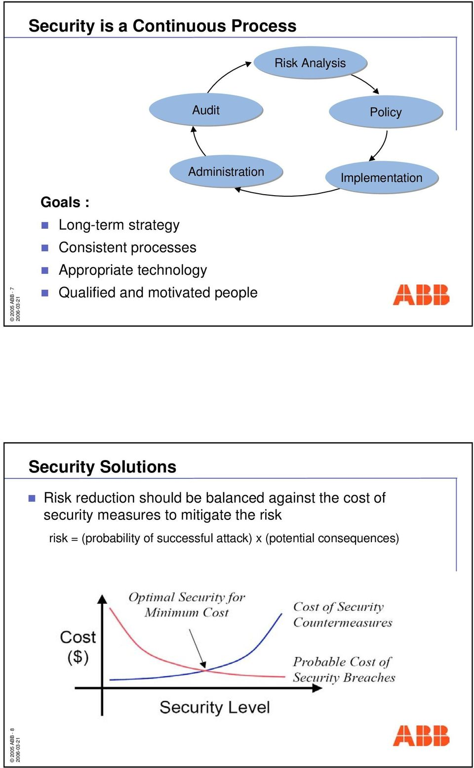 Implementation Security Solutions Risk reduction should be balanced against the cost of security