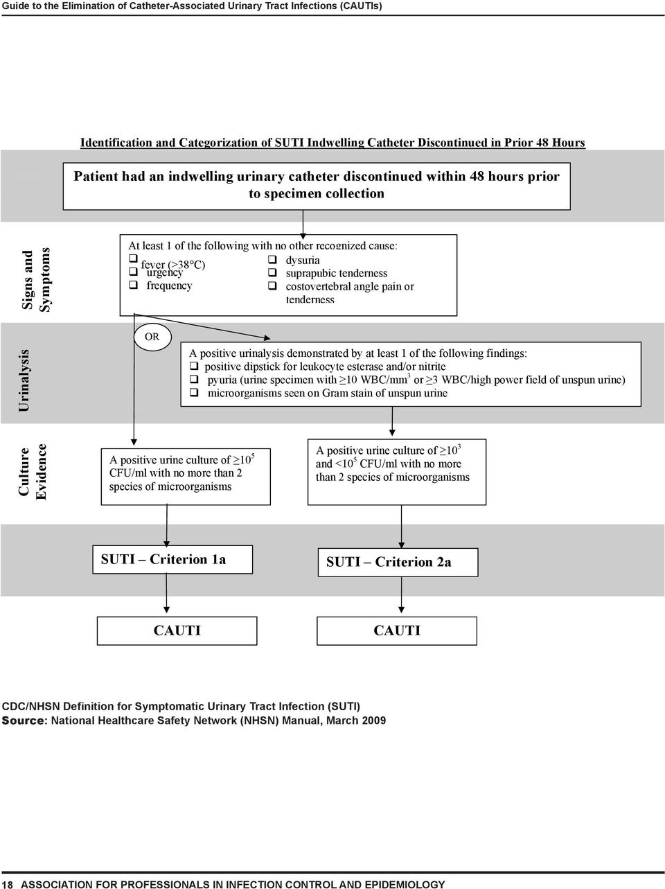 Guide to the Elimination of Catheter-Associated Urinary Tract