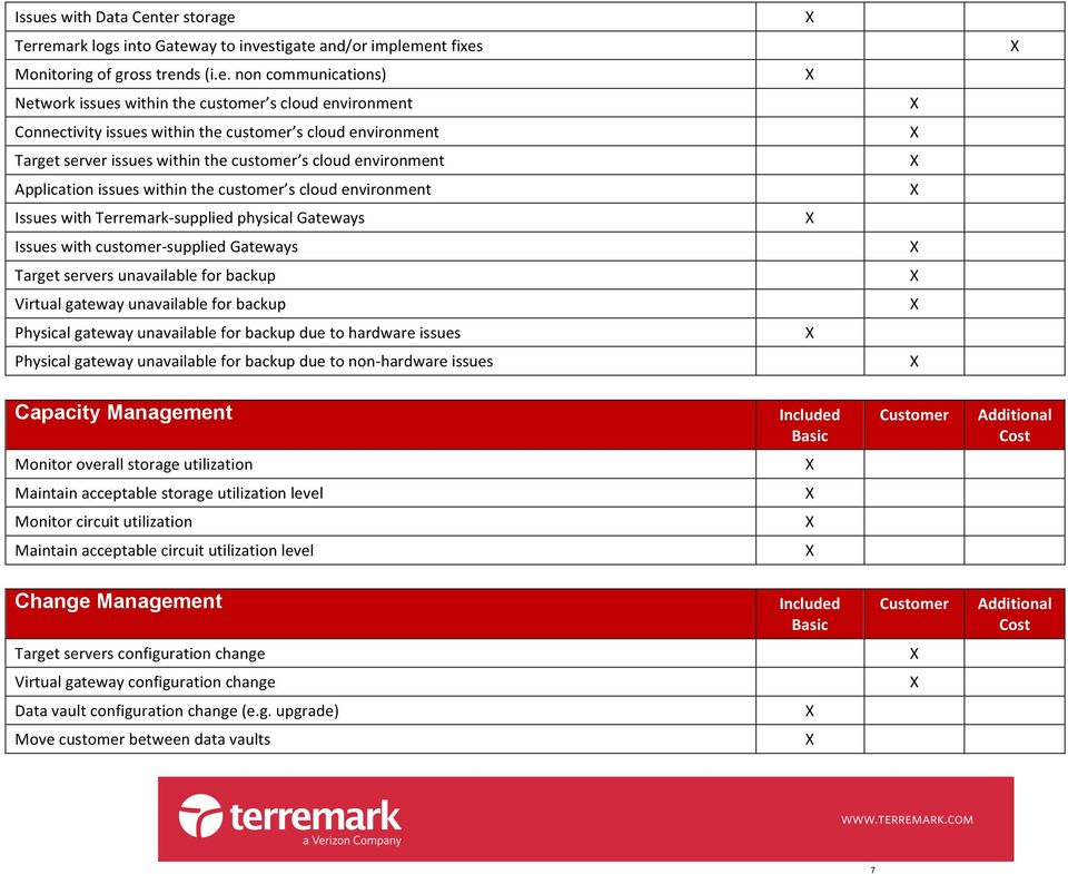 ter storage Terremark logs into Gateway to investigate and/or implement fixes Monitoring of gross trends (i.e. non communications) Network issues within the customer s cloud environment Connectivity