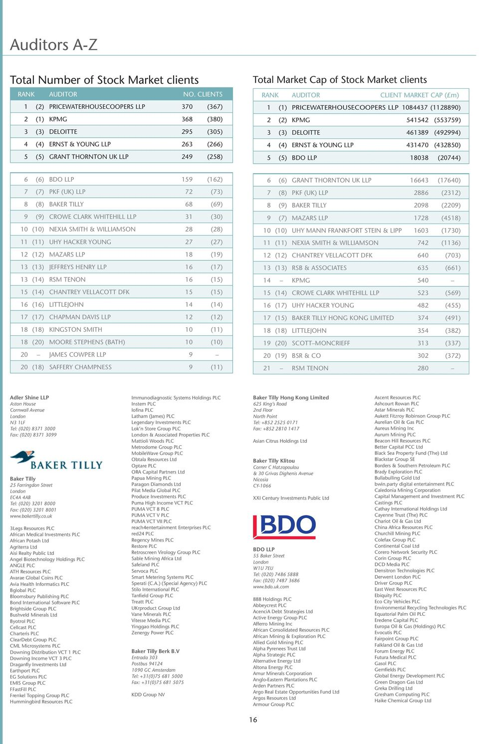 Morningstar Professional Services Rankings Guide  All-Market Edition