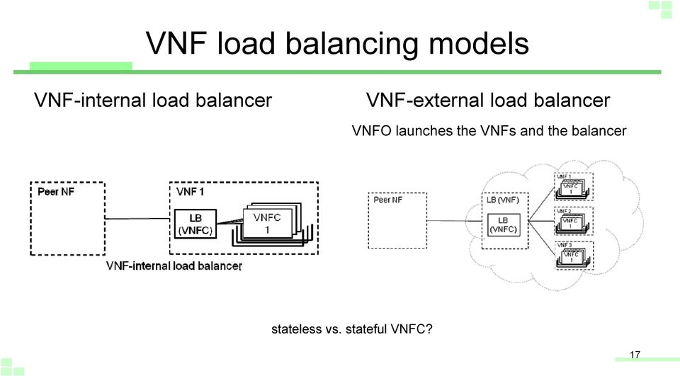VNF-external load balancer VNFO