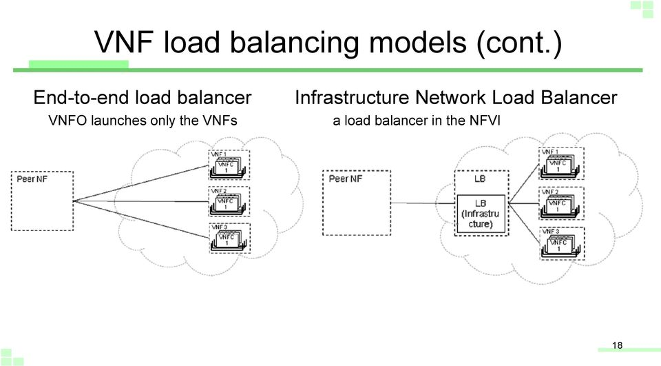 launches only the VNFs Infrastructure