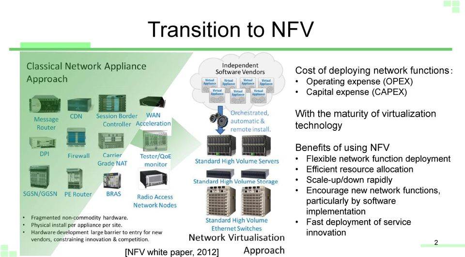 NFV Flexible network function deployment Efficient resource allocation Scale-up/down rapidly