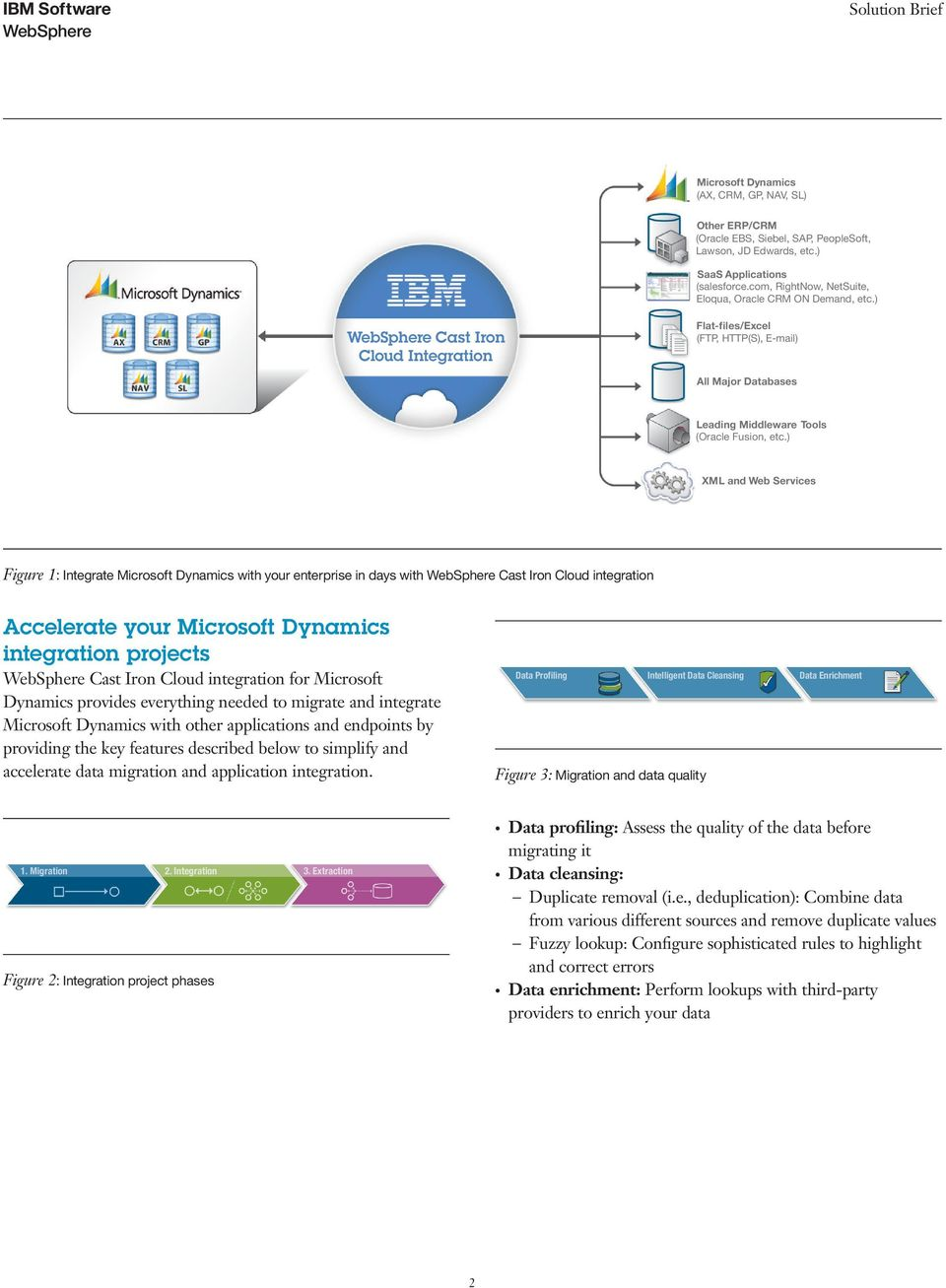 ) XML and Web Services Figure 1: Integrate Microsoft Dynamics with your enterprise in days with Cast Iron Cloud integration Accelerate your Microsoft Dynamics integration projects Cast Iron Cloud