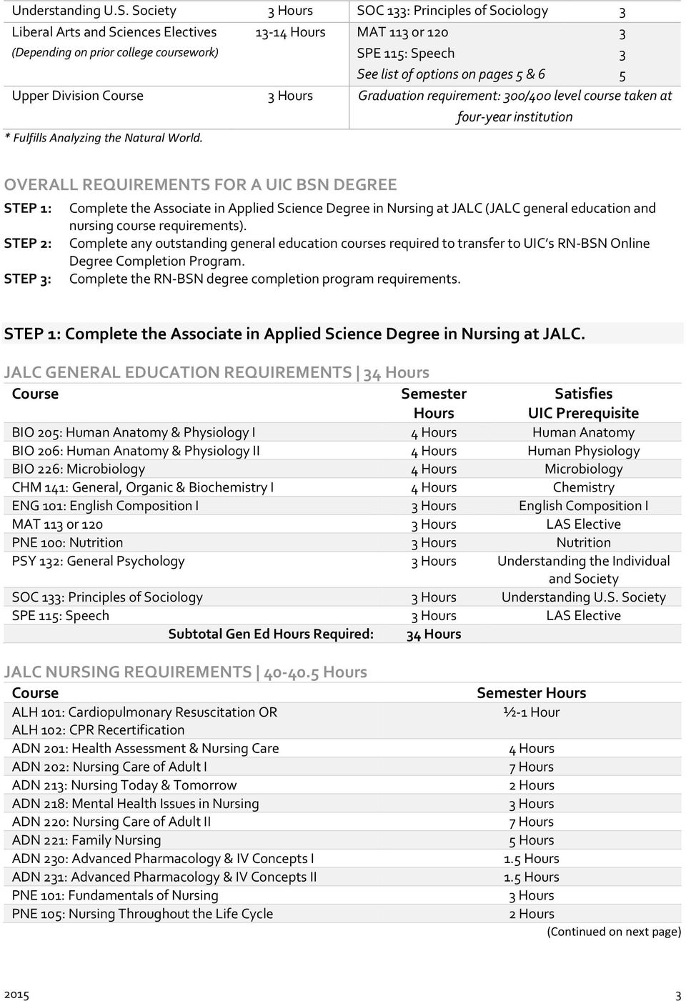 Requirements & deadlines | uic admissions.