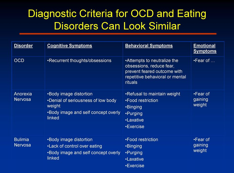 OCD and disordered eating: When OCD masquerades as eating
