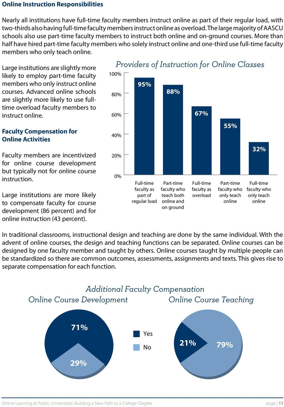 More than half have hired part-time faculty members who solely instruct online and one-third use full-time faculty members who only teach online.