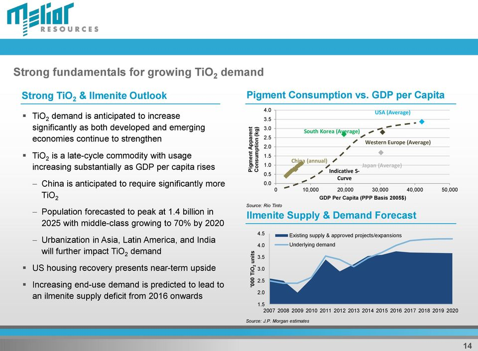 TiO 2 Population forecasted to peak at 1.