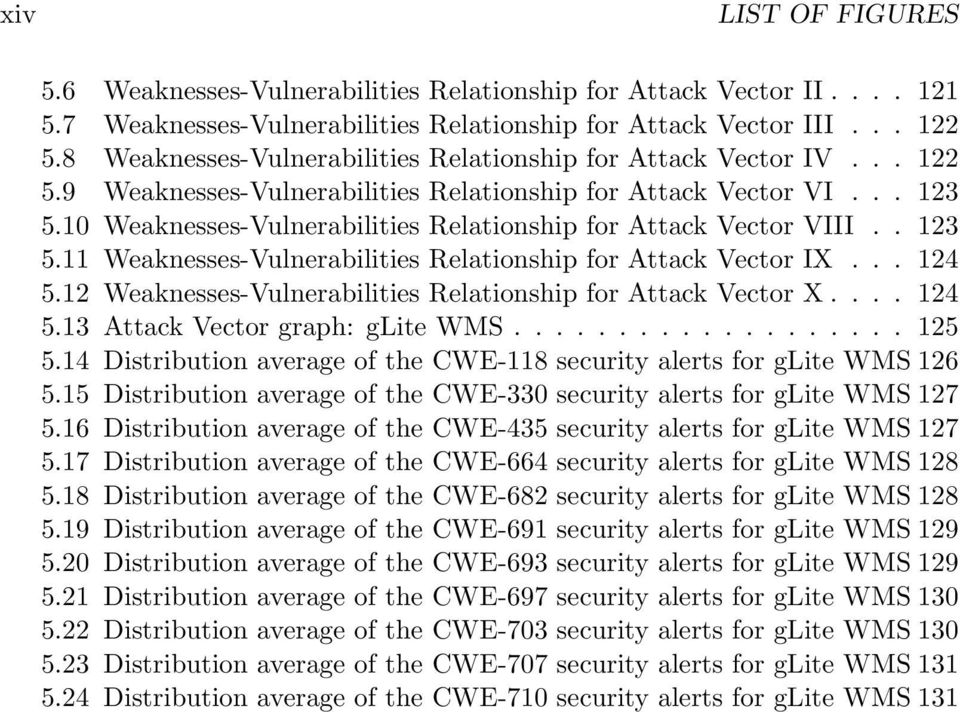 10 Weaknesses-Vulnerabilities Relationship for Attack Vector VIII.. 123 5.11 Weaknesses-Vulnerabilities Relationship for Attack Vector IX... 124 5.