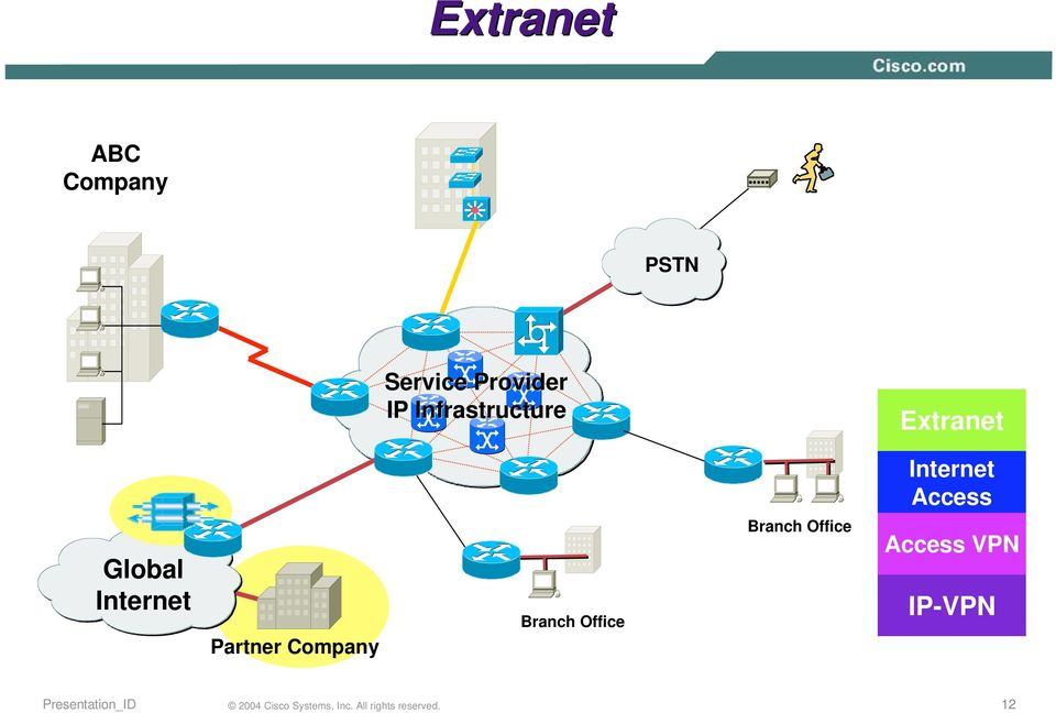 Extranet Internet Access Global