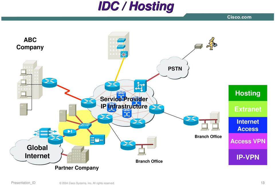 Hosting Extranet Internet Access