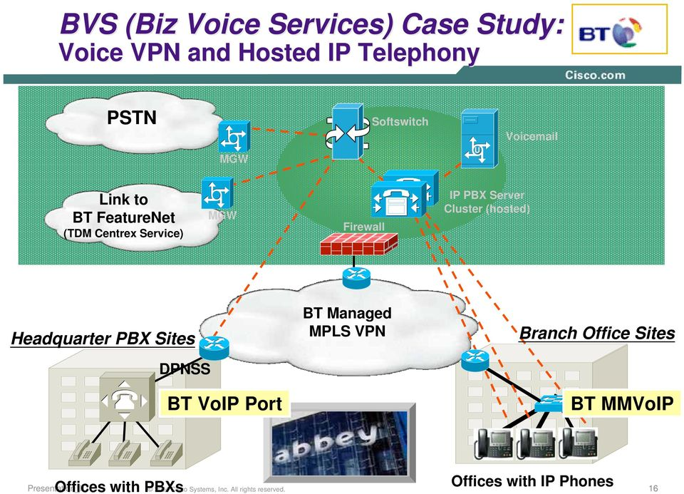 Firewall IP PBX Server Cluster (hosted) Headquarter PBX Sites BT Managed MPLS