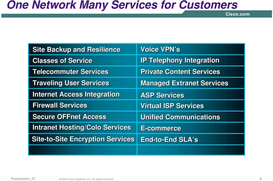Hosting/Colo Services Site-to-Site Encryption Services Voice VPN s IP Telephony Integration Private Content