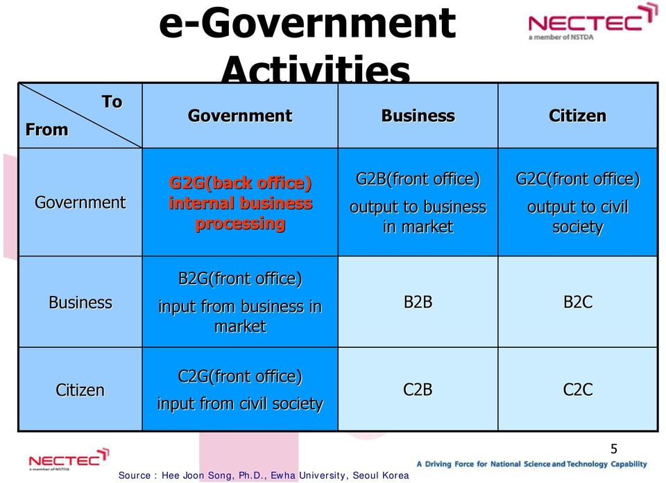 civil society Business B2G(front office) input from business in market B2B B2C Citizen C2G(front