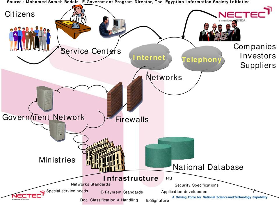 Network Firewalls Ministries Networks Standards Infrastructure Special service needs E-Payment Standards