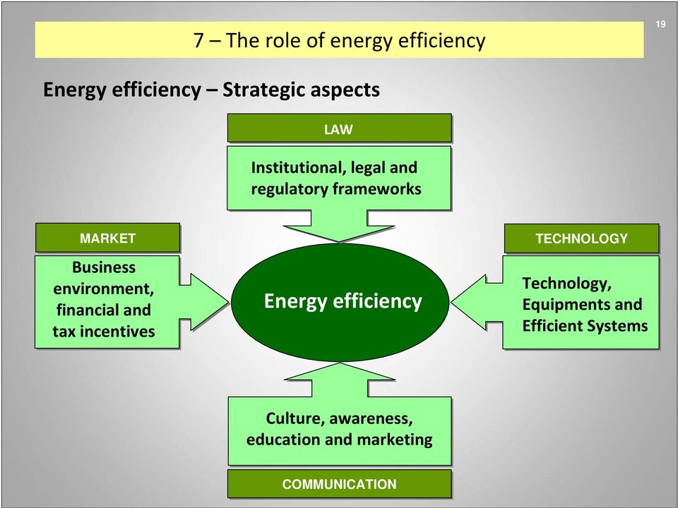 financial and tax incentives Energy efficiency TECHNOLOGY Technology,