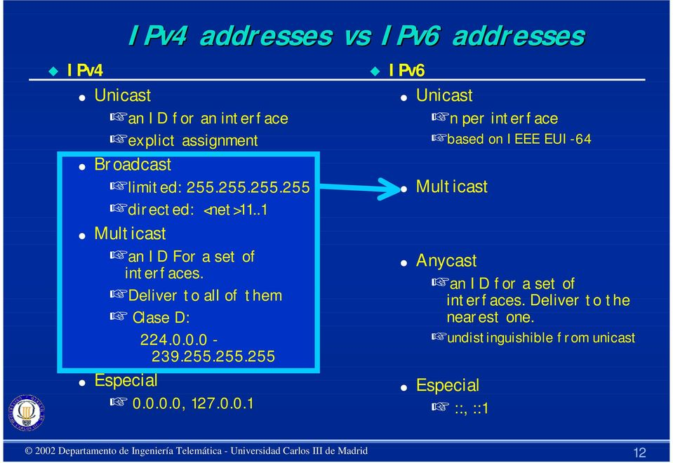 0.0-239.255.255.255 Especial 0.0.0.0, 127.0.0.1 IPv6 Unicast n per interface based on IEEE EUI-64 Multicast Anycast an ID for a set of interfaces.