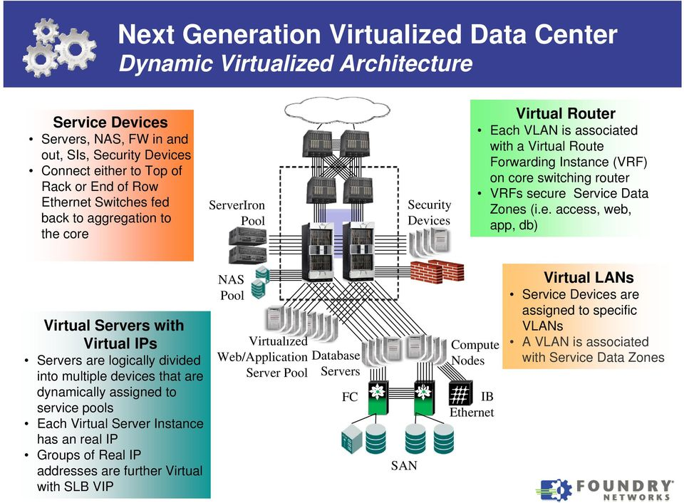 secure Service Data Zones (i.e. access, web, app, db) Virtual Servers with Virtual IPs Servers are logically divided into multiple devices that are dynamically assigned to service pools Each Virtual